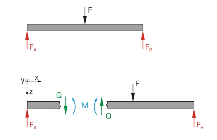 ANALYSIS OF BEAMS , SHEAR FORCE AND BENDING MOMENT