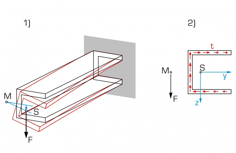 asymmetrical bending of beams Bending of beams with unsymmetrical sections c = centroid of section assume that cz is a neutral axis hence, if mz  0, da has negative stressfrom the diagram below, we have:.