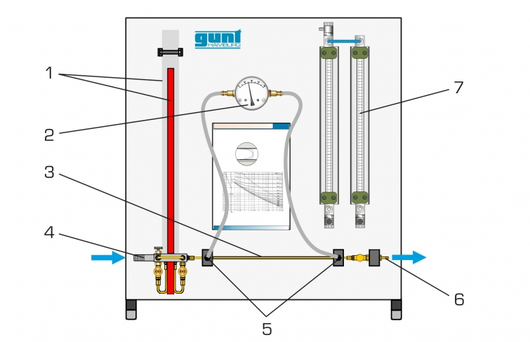 fluid friction in pipes lab report