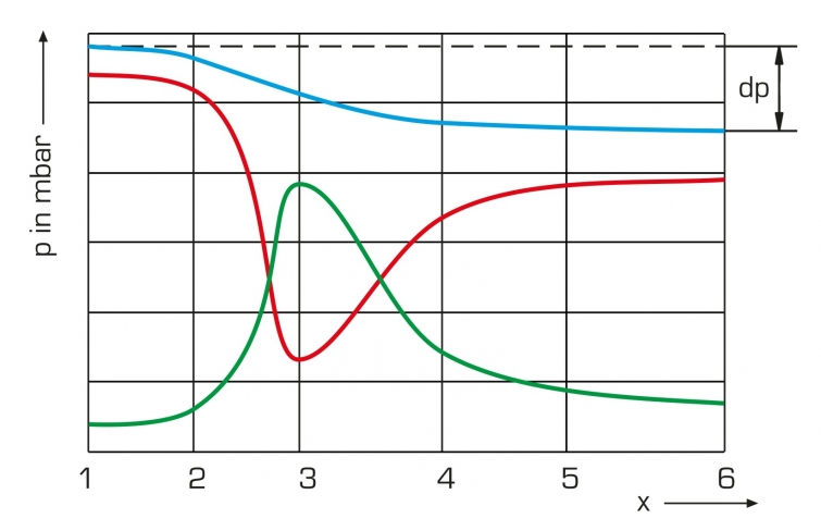 static and dynamic pressure relationship chart